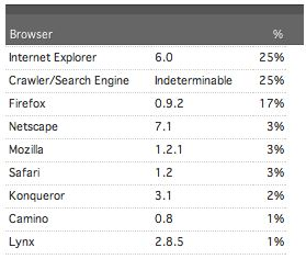 browser percentages
